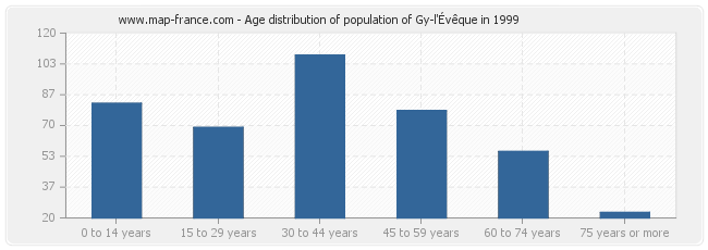 Age distribution of population of Gy-l'Évêque in 1999
