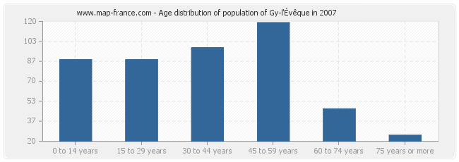 Age distribution of population of Gy-l'Évêque in 2007