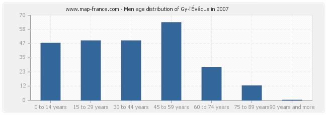 Men age distribution of Gy-l'Évêque in 2007