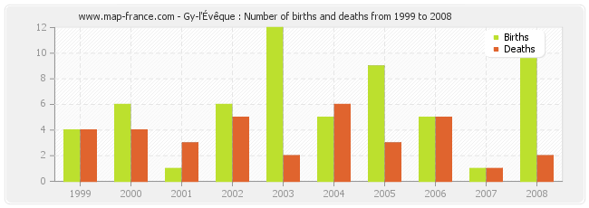 Gy-l'Évêque : Number of births and deaths from 1999 to 2008