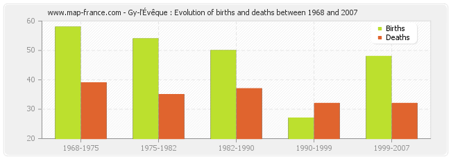 Gy-l'Évêque : Evolution of births and deaths between 1968 and 2007