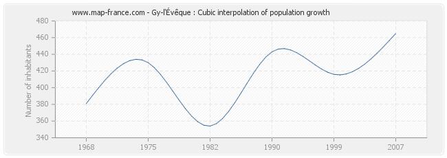 Gy-l'Évêque : Cubic interpolation of population growth
