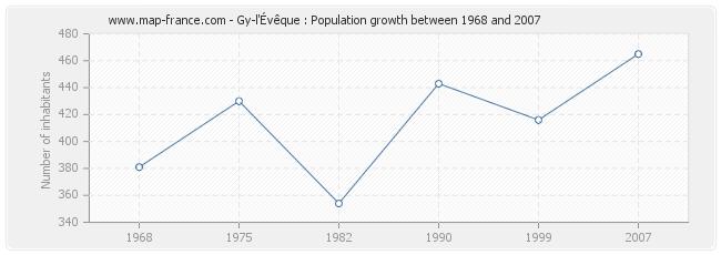 Population Gy-l'Évêque