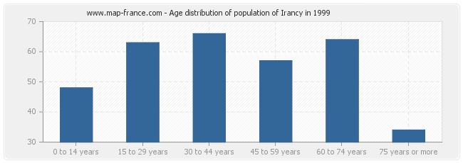 Age distribution of population of Irancy in 1999