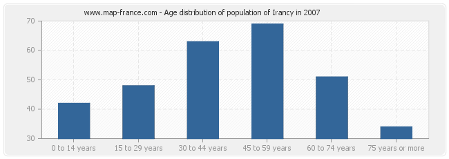 Age distribution of population of Irancy in 2007
