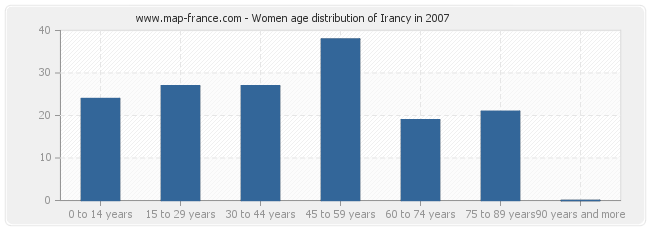 Women age distribution of Irancy in 2007