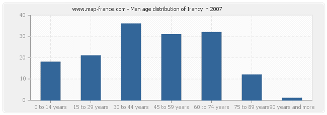 Men age distribution of Irancy in 2007