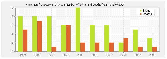Irancy : Number of births and deaths from 1999 to 2008
