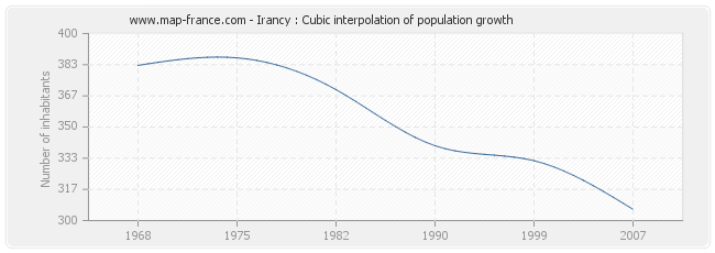 Irancy : Cubic interpolation of population growth
