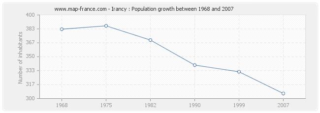 Population Irancy