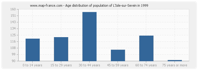 Age distribution of population of L'Isle-sur-Serein in 1999