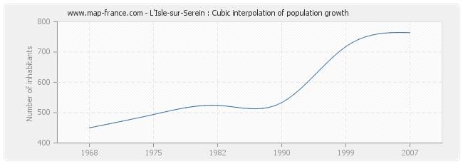 L'Isle-sur-Serein : Cubic interpolation of population growth