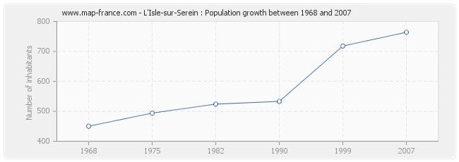 Population L'Isle-sur-Serein