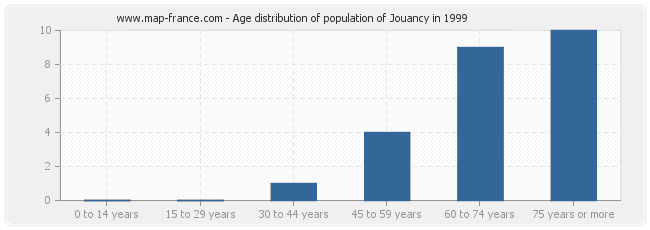 Age distribution of population of Jouancy in 1999
