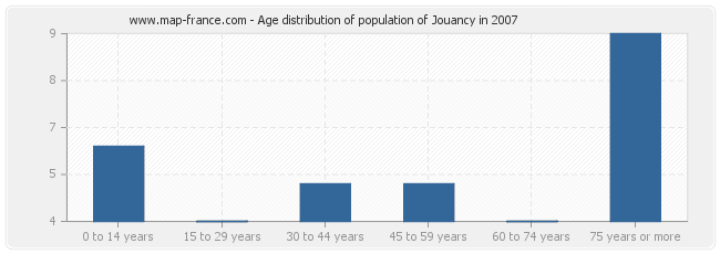 Age distribution of population of Jouancy in 2007