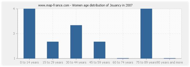 Women age distribution of Jouancy in 2007