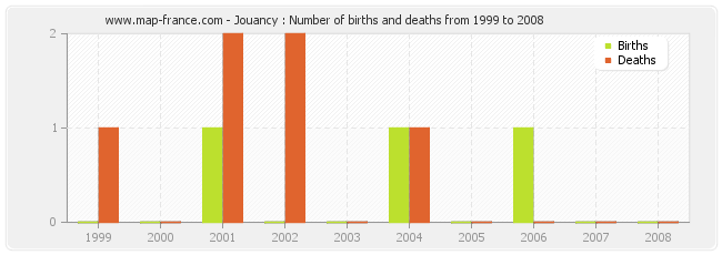 Jouancy : Number of births and deaths from 1999 to 2008