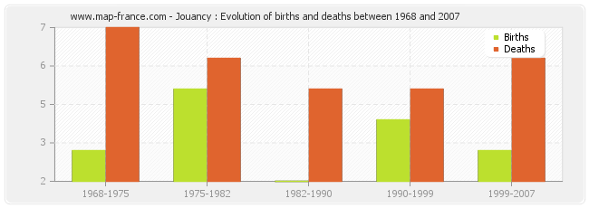 Jouancy : Evolution of births and deaths between 1968 and 2007