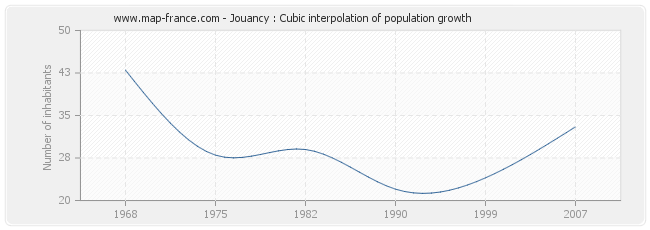 Jouancy : Cubic interpolation of population growth