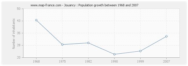 Population Jouancy