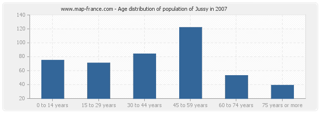 Age distribution of population of Jussy in 2007