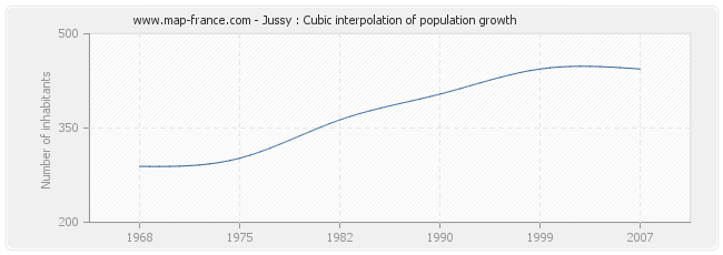 Jussy : Cubic interpolation of population growth