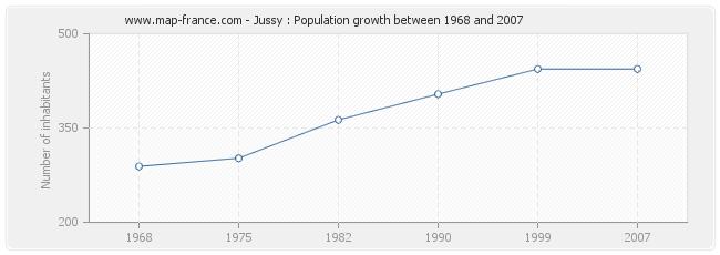 Population Jussy
