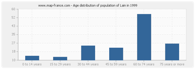 Age distribution of population of Lain in 1999