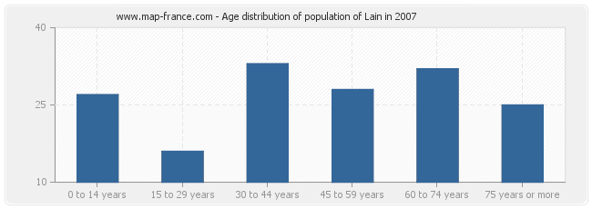 Age distribution of population of Lain in 2007