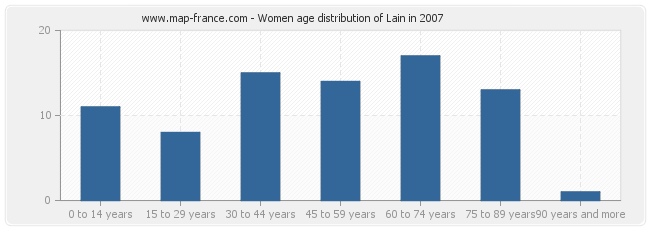 Women age distribution of Lain in 2007