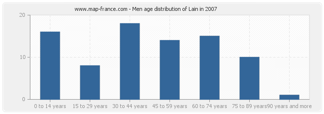 Men age distribution of Lain in 2007