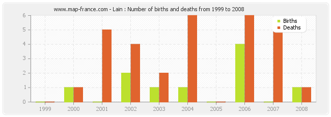 Lain : Number of births and deaths from 1999 to 2008