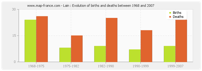 Lain : Evolution of births and deaths between 1968 and 2007