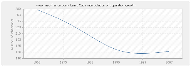Lain : Cubic interpolation of population growth