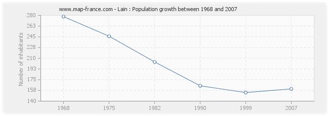 Population Lain