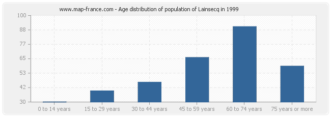 Age distribution of population of Lainsecq in 1999