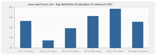 Age distribution of population of Lainsecq in 2007
