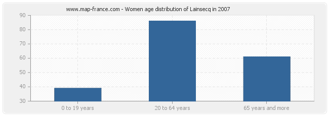 Women age distribution of Lainsecq in 2007