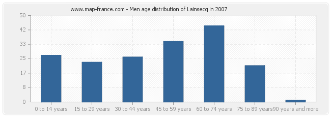 Men age distribution of Lainsecq in 2007