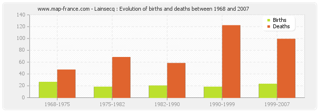 Lainsecq : Evolution of births and deaths between 1968 and 2007