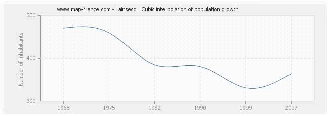 Lainsecq : Cubic interpolation of population growth