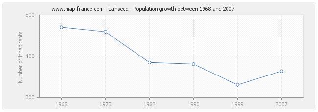 Population Lainsecq