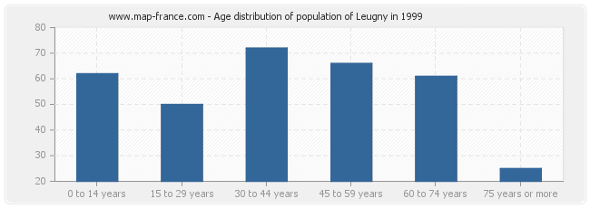 Age distribution of population of Leugny in 1999