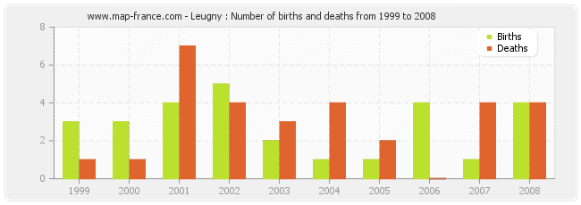 Leugny : Number of births and deaths from 1999 to 2008