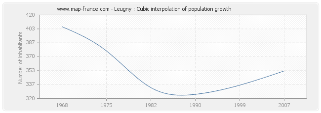 Leugny : Cubic interpolation of population growth