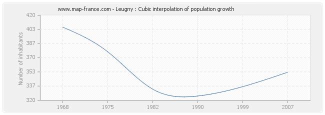 Leugny : Cubic interpolation of population growth