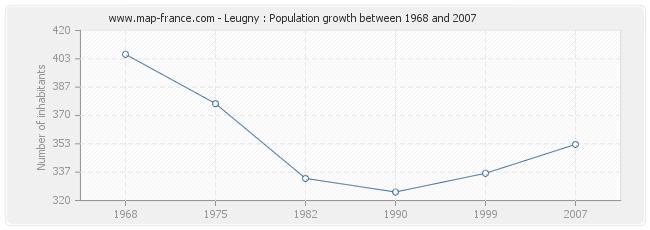 Population Leugny