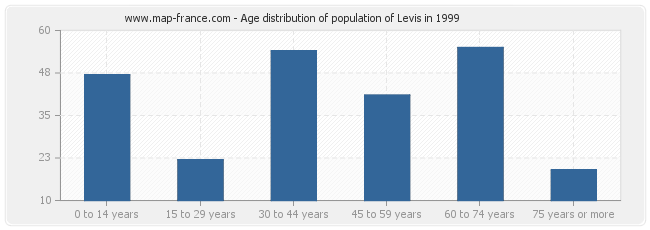 Age distribution of population of Levis in 1999