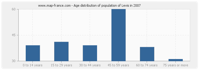 Age distribution of population of Levis in 2007