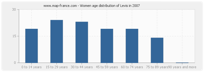 Women age distribution of Levis in 2007